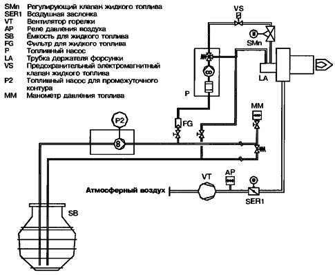 Генеральный план и технологическая схема АЗС: Практическая ...