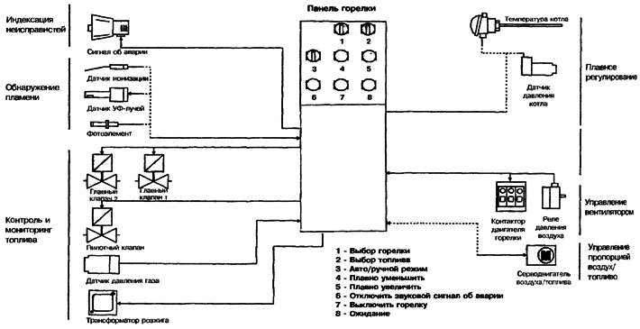Схема основных устройств